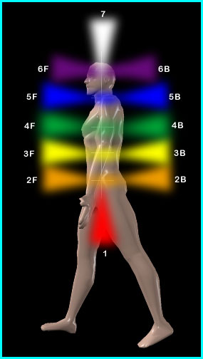 Side image of Chakras